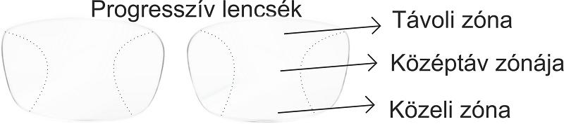 Dioptriás szemüvegek készítése